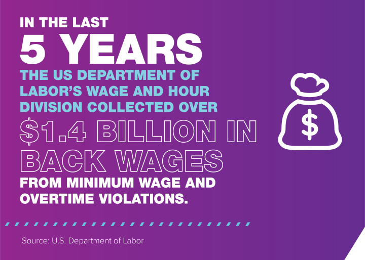 The U.S. Department of Labor's Wage and Hour Division collected over $1.4 billion in back wages in the last 5 years.